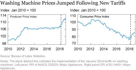 The Impact of Import Tariffs on U.S. Domestic Prices