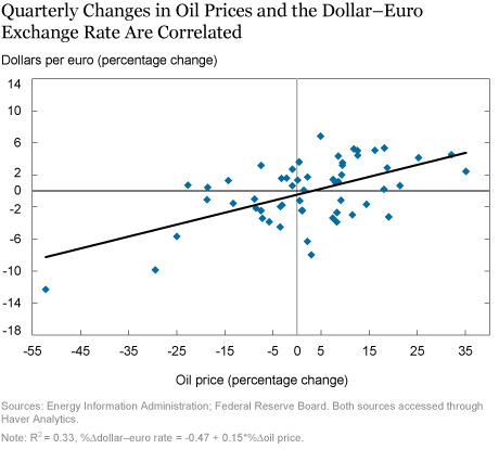 The Perplexing Co-Movement of the Dollar and Oil Prices
