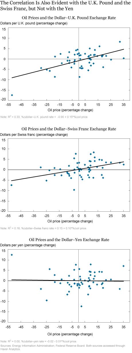 Sự hợp tác của đồng đô la và giá dầu