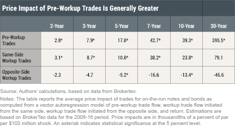 Assessing the Price Impact of Treasury Market Workups