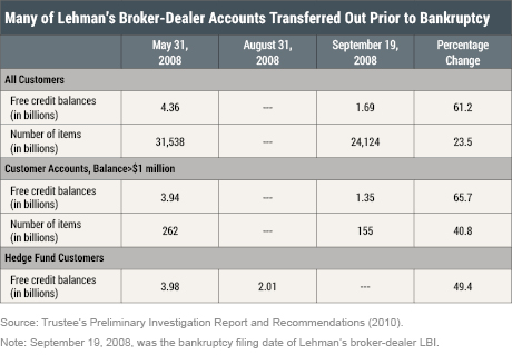 Customer and Employee Losses in Lehman's Bankruptcy