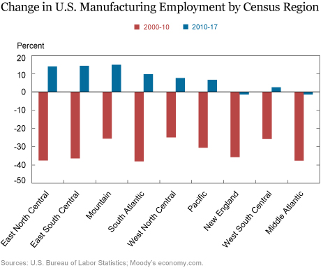 Where Are Manufacturing Jobs Coming Back?
