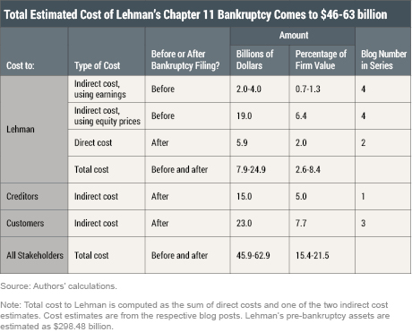 How Much Value Was Destroyed by the Lehman Bankruptcy?