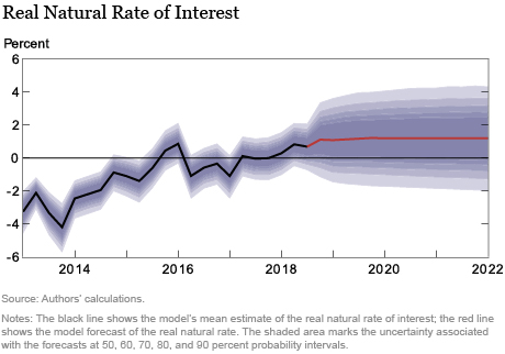 The New York Fed DSGE Model Forecast—January 2019