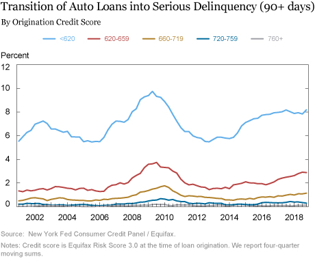 Just Released: Auto Loans in High Gear