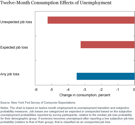 Expecting the Unexpected: Job Losses and Household Spending