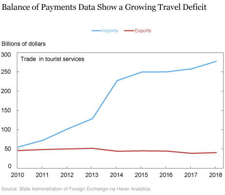 Does a Data Quirk Inflate China's Travel Services Deficit?