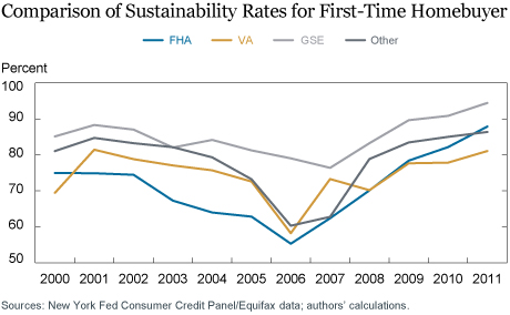The Sustainability of First-Time Homeownership