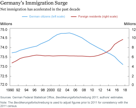 How Has Germany's Economy Been Affected by the Recent Surge in Immigration?
