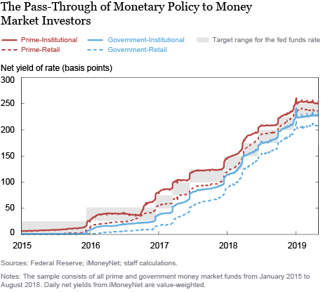 The Transmission of Monetary Policy and the Sophistication of Money Market Fund Investors