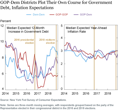 Did Changes in Economic Expectations Foreshadow Swings in the 2018 Elections?