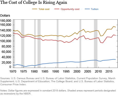 The Cost of College Continues to Climb