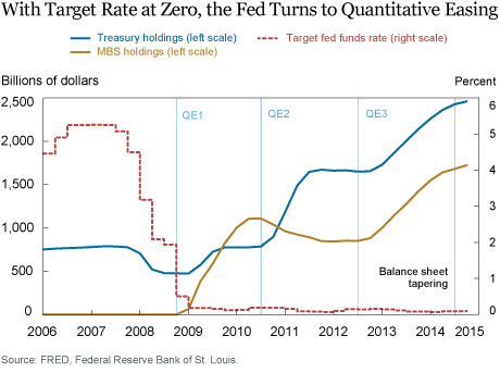 Ten Years Later—Did QE Work?