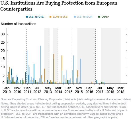 The Evolving Market for U.S. Sovereign Credit Risk