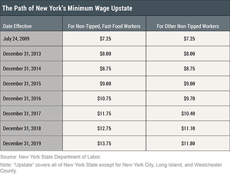 Minimum Wage Impacts along the New York-Pennsylvania Border