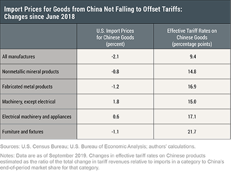 Who Pays the Tax on Imports from China?