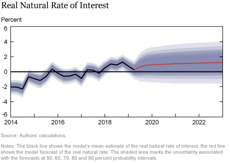 The New York Fed DSGE Model Forecast—September 2019
