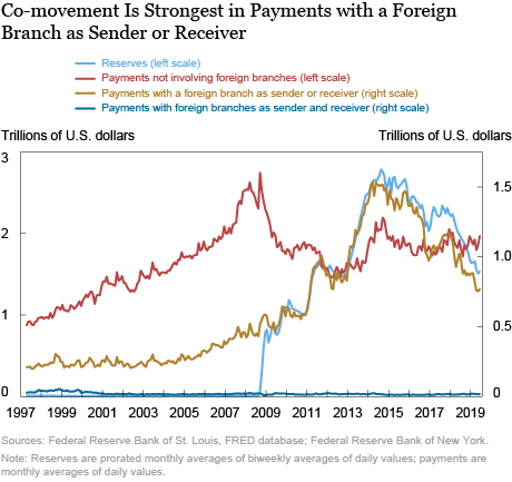 Since the Financial Crisis, Aggregate Payments Have Co-moved with Aggregate Reserves. Why?