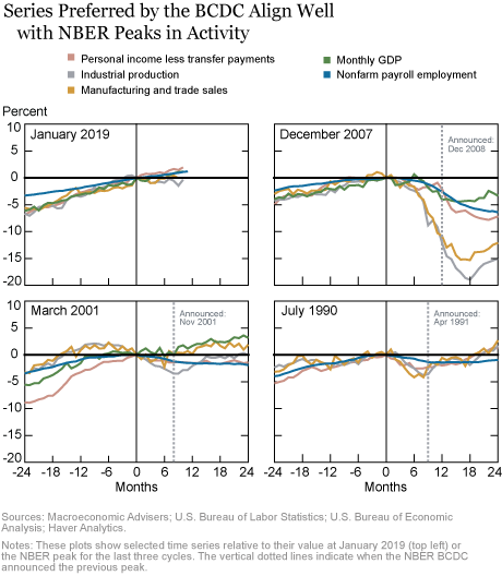 Reading the Tea Leaves of the U.S. Business Cycle—Part One