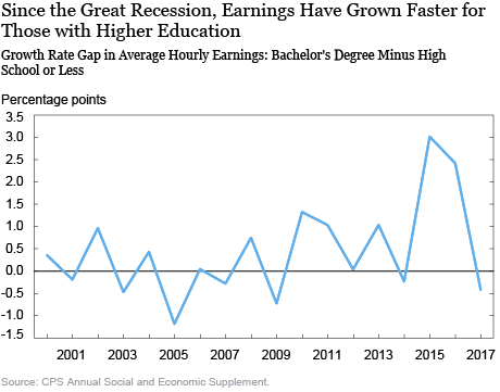 Is the Tide Lifting All Boats? A Closer Look at the Earnings Growth Experiences of U.S. Workers