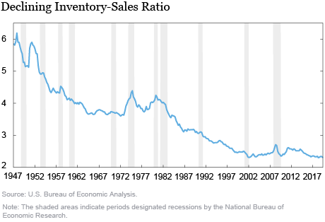 Real Inventory Slowdowns