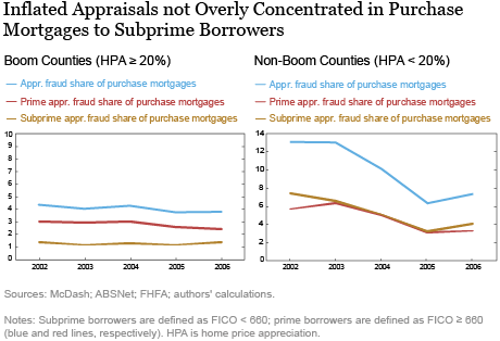 Inflated Appraisals not Overly Concentrated in Purchase Mortgages to Subprime Borrowers
