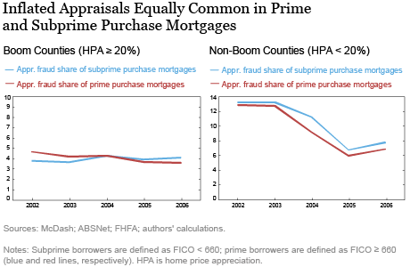 Inflated Appraisals Equally Common in Prime and Subprime Purchase Mortgages