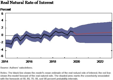 Previsão do modelo DSGE do Fed de Nova York - março de 2020