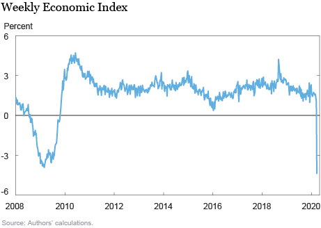 Monitoring Real Activity in Real Time: The Weekly Economic Index