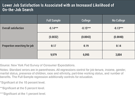 Searching for Higher Job Satisfaction
