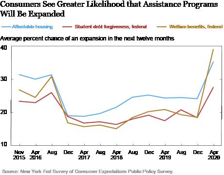 Os consumidores esperam cada vez mais apoio governamental adicional em meio à pandemia de COVID-19