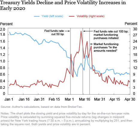 Treasury Market Liquidity and the Federal Reserve during the COVID-19 Pandemic