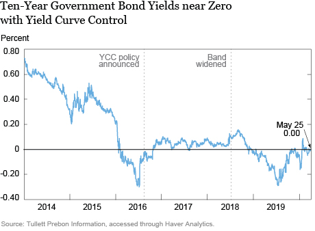 Japan's Experience with Yield Curve Control