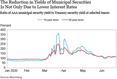 Mercados de dívida municipal e a pandemia de COVID-19