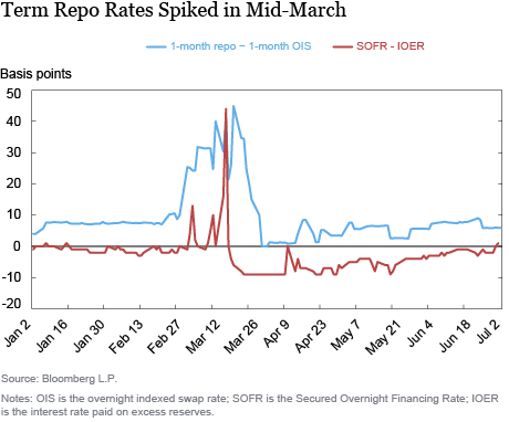 The Federal Reserve's Large-Scale Repo Program