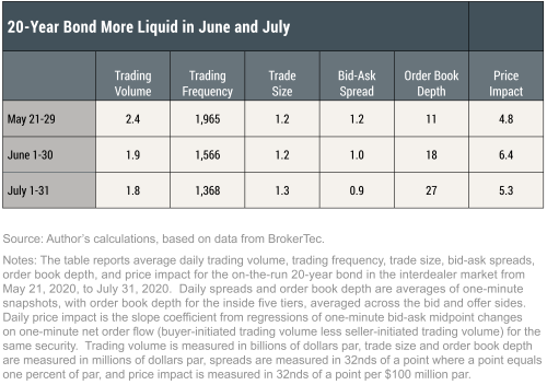 How Does the Liquidity of New Treasury Securities Evolve?