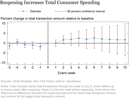 Did State Reopenings Increase Consumer Spending?