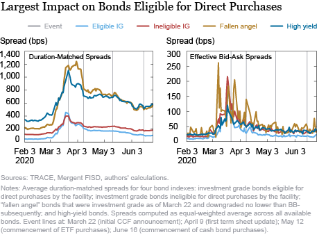 El impacto de las líneas de crédito corporativas