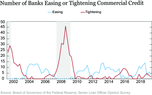 Bank Capital, Loan Liquidity, and Credit Standards since the Global Financial Crisis