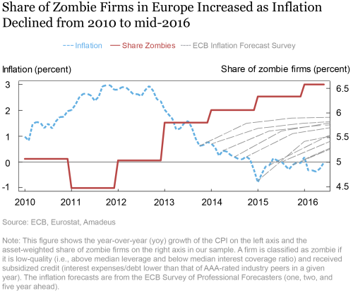 LSE_2020_zombie-credit-inflation_crosignani_charts1_ch1