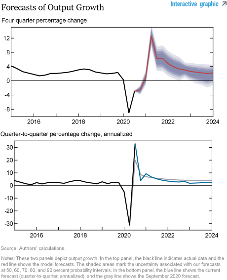 The New York Fed DSGE Model Forecast