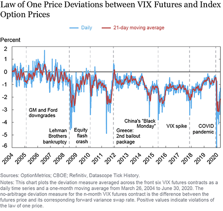 The Law of One Price in Equity Volatility Markets
