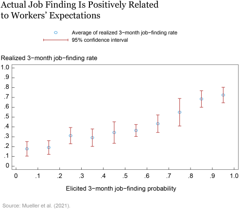 LSE_2021_job-finding_topa chart-01