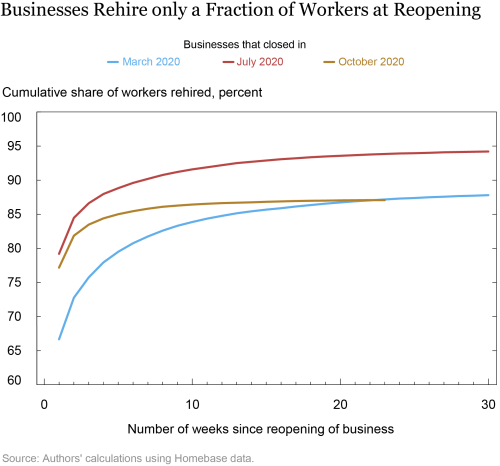 Many Small Businesses in the Services Sector Are Unlikely to Reopen