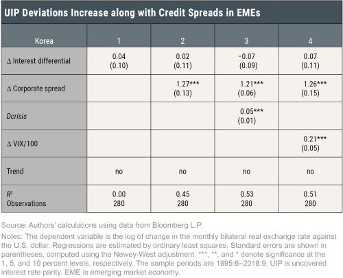 How Does U.S. Monetary Policy Affect Emerging Market Economies?