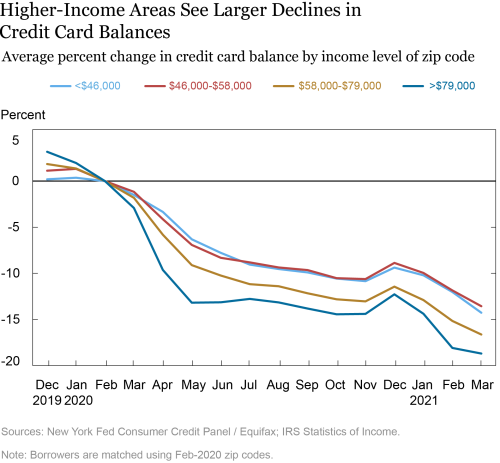 Just Released: Credit Card Balance Declines Largest Among Older, Wealthier Borrowers
