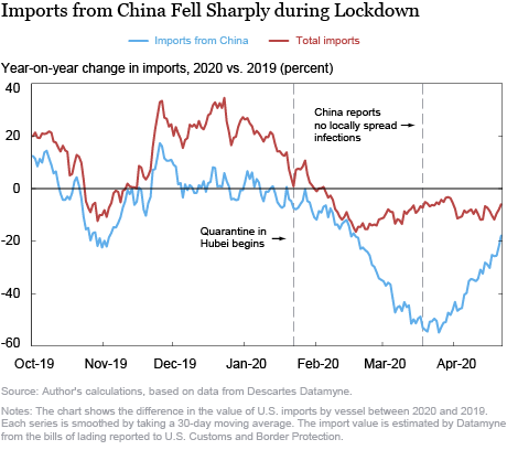 How Did China's COVID-19 Shutdown Affect U.S. Supply Chains?