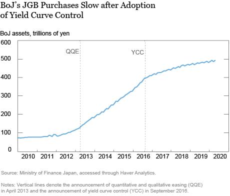 Experiência do Japão com controle de curva de rendimento