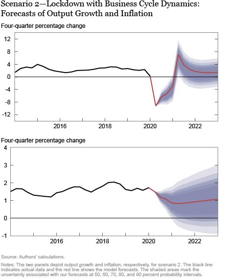 The New York Fed DSGE Model Forecast—June 2020