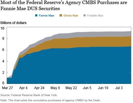 Compras do Federal Reserve Agency CMBS